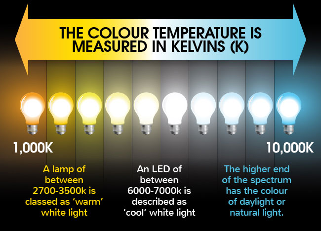 LED Difference between warm white cool white